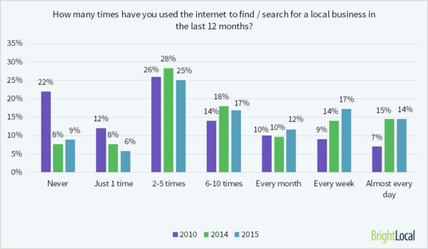 how-many-times-searched-for-local-biz1