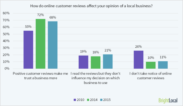 how-do-reviews-affect-opinions